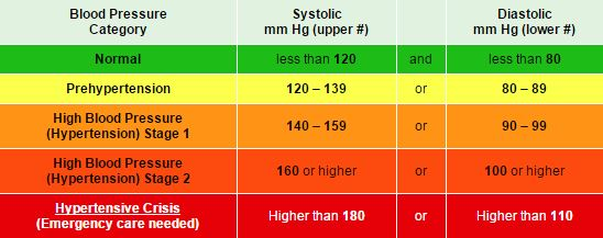 blood pressure level table