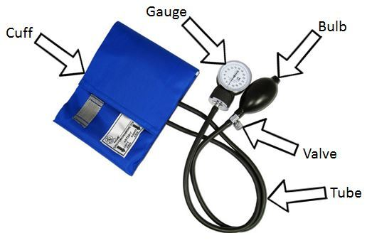 Sphygmomanometer diagram, manual blood pressure cuff